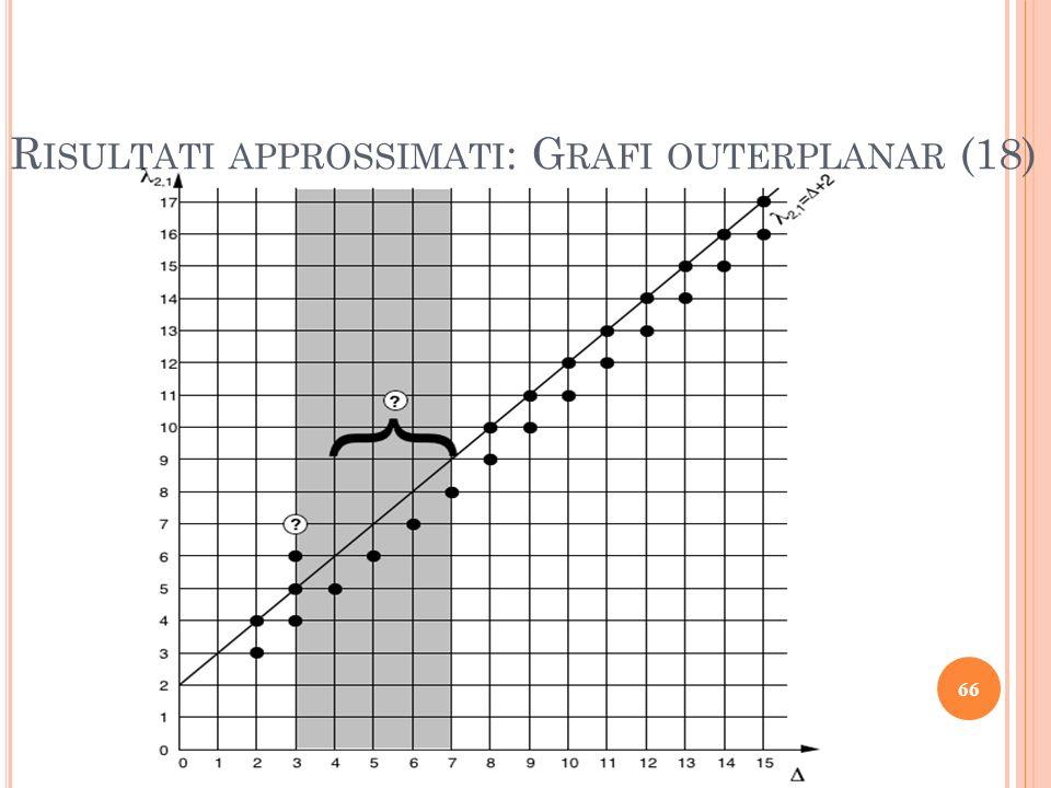 Risultati approssimati: Grafi outerplanar (18)