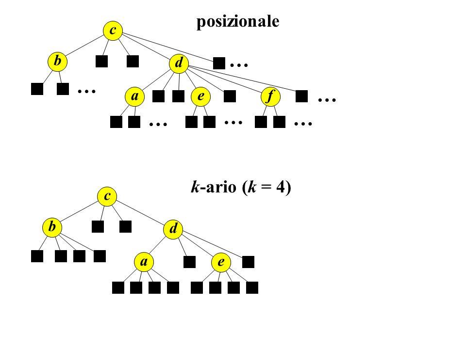 posizionale c … b d … … a e f … … … c b d a e k-ario (k = 4)