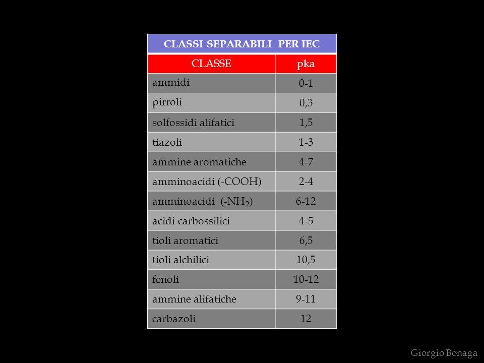CLASSI SEPARABILI PER IEC