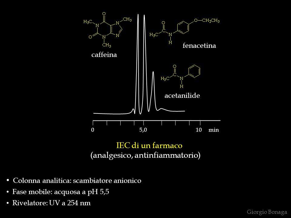 IEC di un farmaco (analgesico, antinfiammatorio)