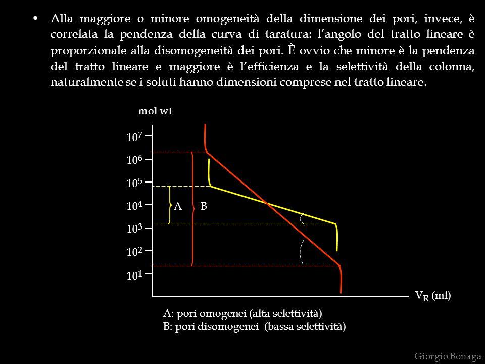 Alla maggiore o minore omogeneità della dimensione dei pori, invece, è correlata la pendenza della curva di taratura: l'angolo del tratto lineare è proporzionale alla disomogeneità dei pori. È ovvio che minore è la pendenza del tratto lineare e maggiore è l'efficienza e la selettività della colonna, naturalmente se i soluti hanno dimensioni comprese nel tratto lineare.