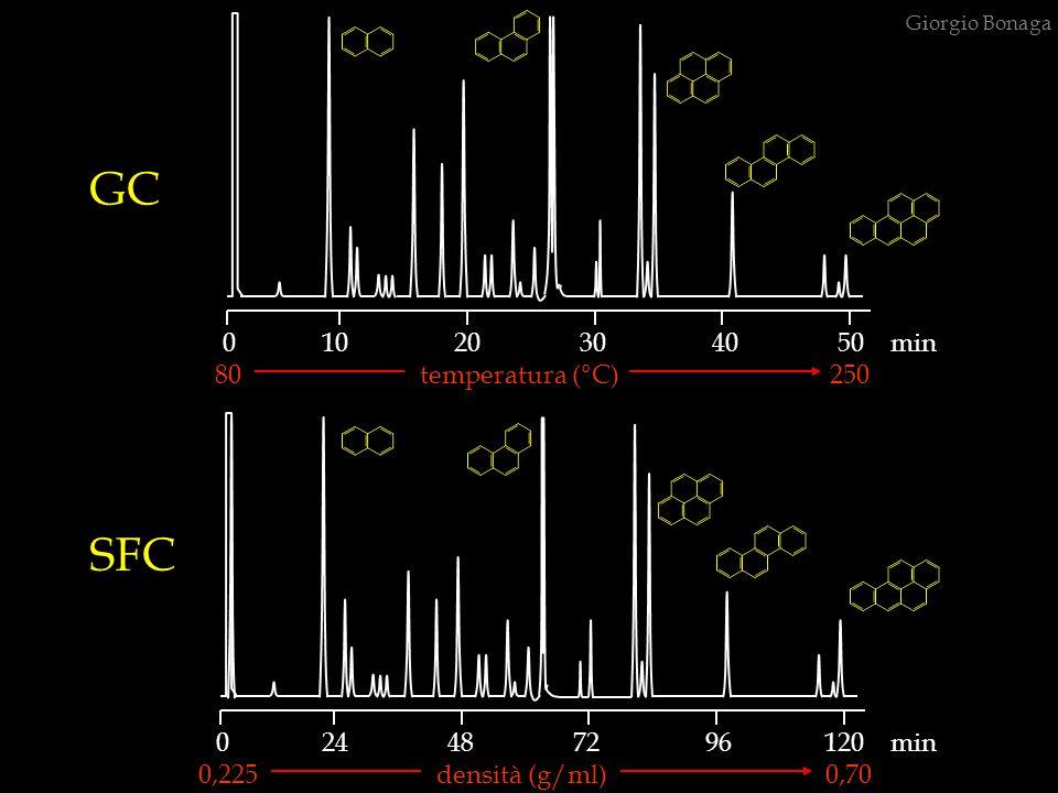 GC SFC 0 10 20 30 40 50 min 80 temperatura (°C) 250