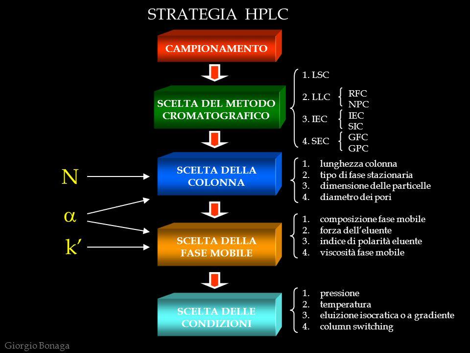 N a k' STRATEGIA HPLC CAMPIONAMENTO SCELTA DEL METODO CROMATOGRAFICO