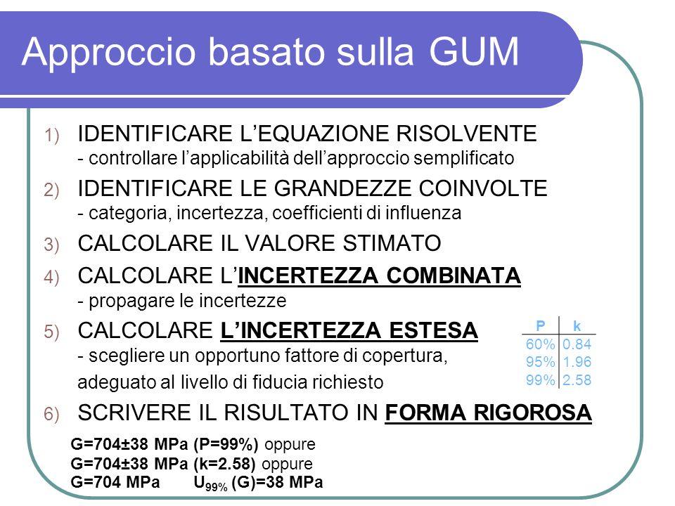 Approccio basato sulla GUM