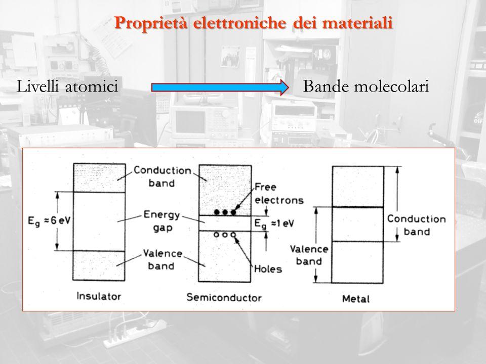 Proprietà elettroniche dei materiali
