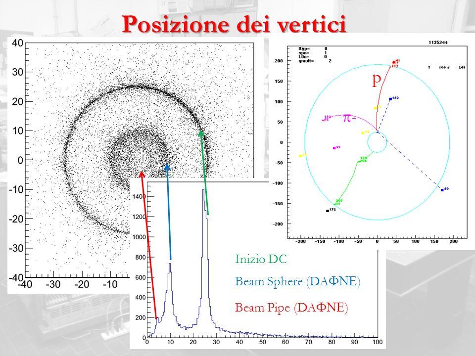 Posizione dei vertici p- p Inizio DC Beam Sphere (DAFNE)
