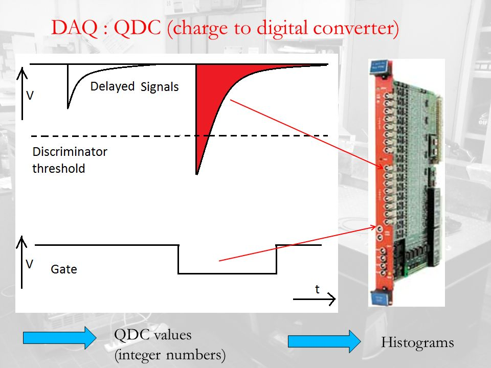 DAQ : QDC (charge to digital converter)