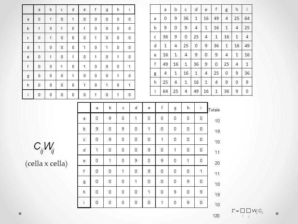 a b c d e f g h i 9 36 1 16 49 4 25 64 (cella x cella)