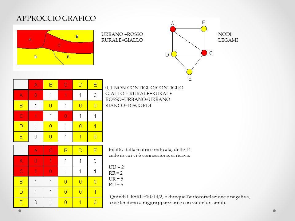 APPROCCIO GRAFICO URBANO =ROSSO RURALE=GIALLO NODI LEGAMI