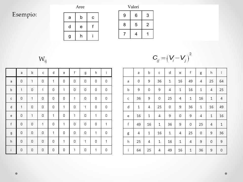 Esempio: Wij a b c d e f g h i 9 36 1 16 49 4 25 64