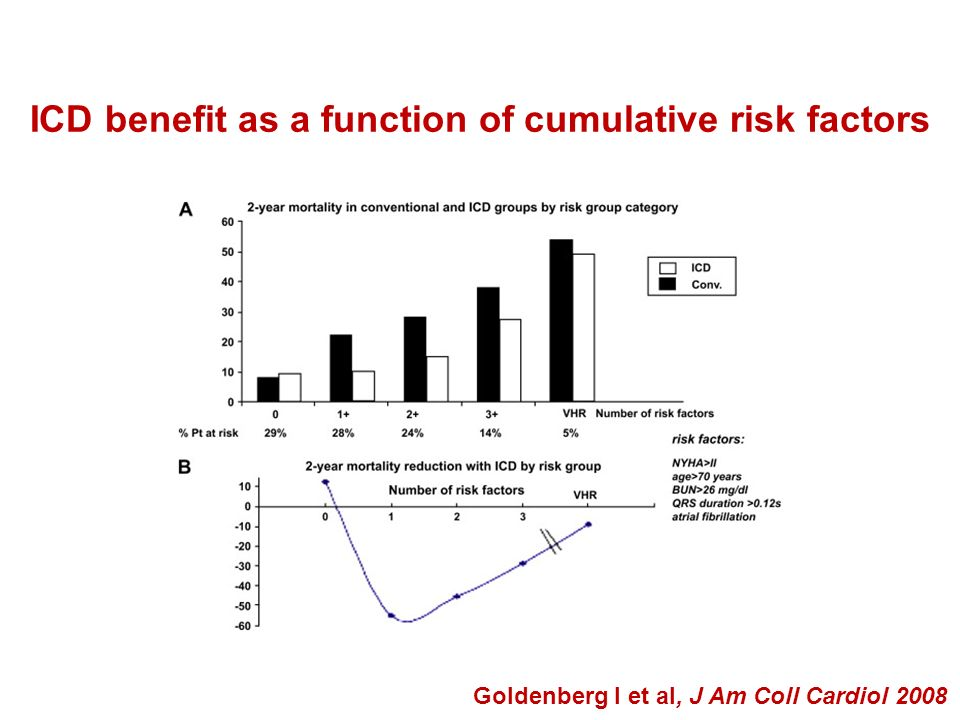 ICD benefit as a function of cumulative risk factors