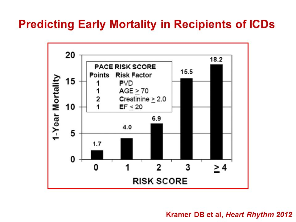 Predicting Early Mortality in Recipients of ICDs