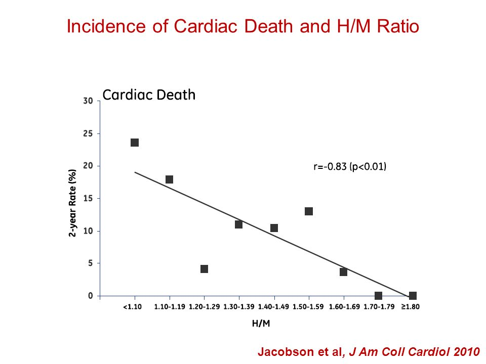 Incidence of Cardiac Death and H/M Ratio