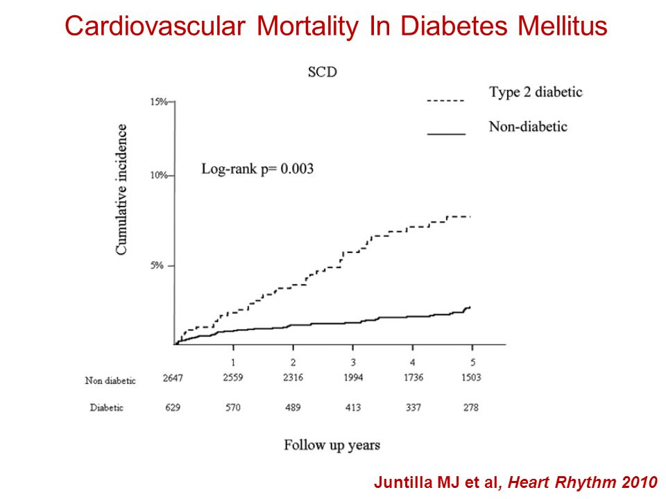 Cardiovascular Mortality In Diabetes Mellitus