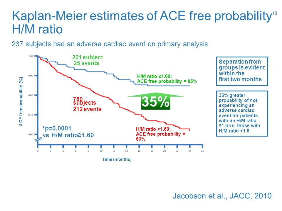 ACE free probability (%)