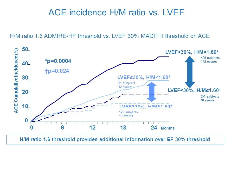 ACE incidence H/M ratio vs. LVEF