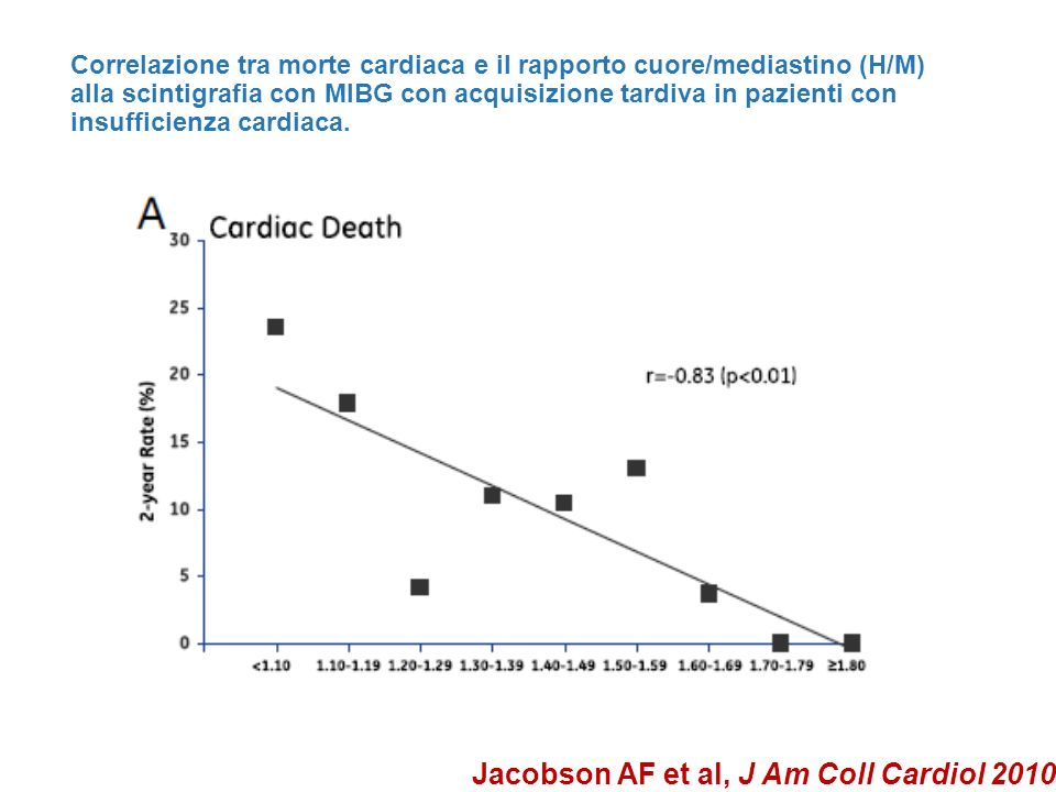 Jacobson AF et al, J Am Coll Cardiol 2010