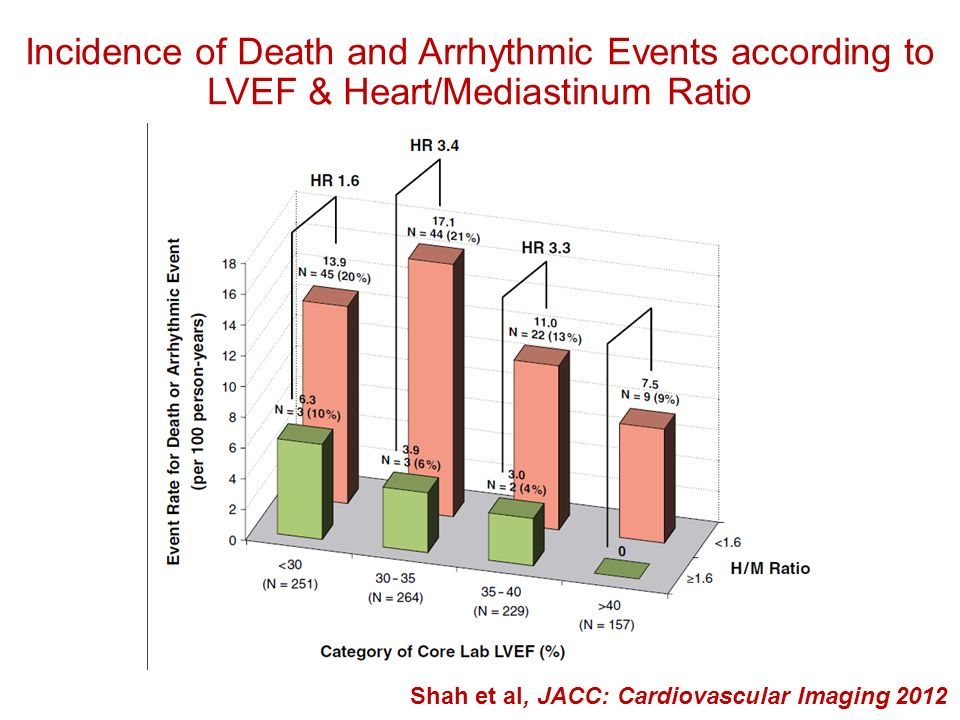 Incidence of Death and Arrhythmic Events according to LVEF & Heart/Mediastinum Ratio