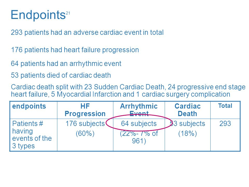 Endpoints21 293 patients had an adverse cardiac event in total