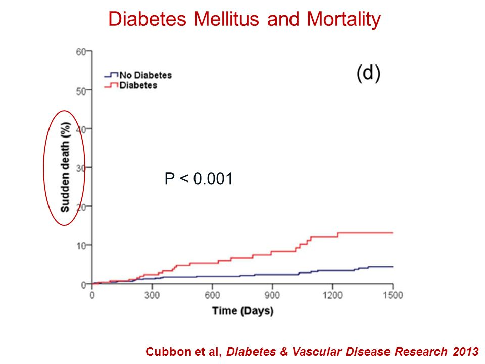 Diabetes Mellitus and Mortality
