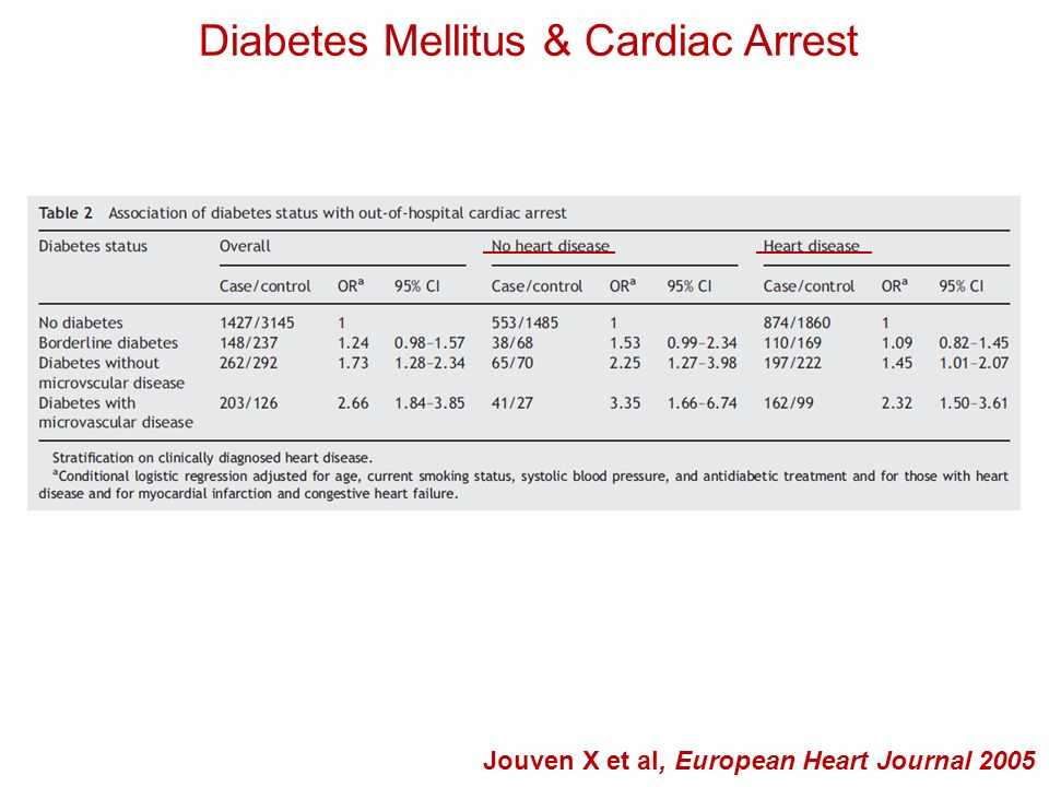 Diabetes Mellitus & Cardiac Arrest