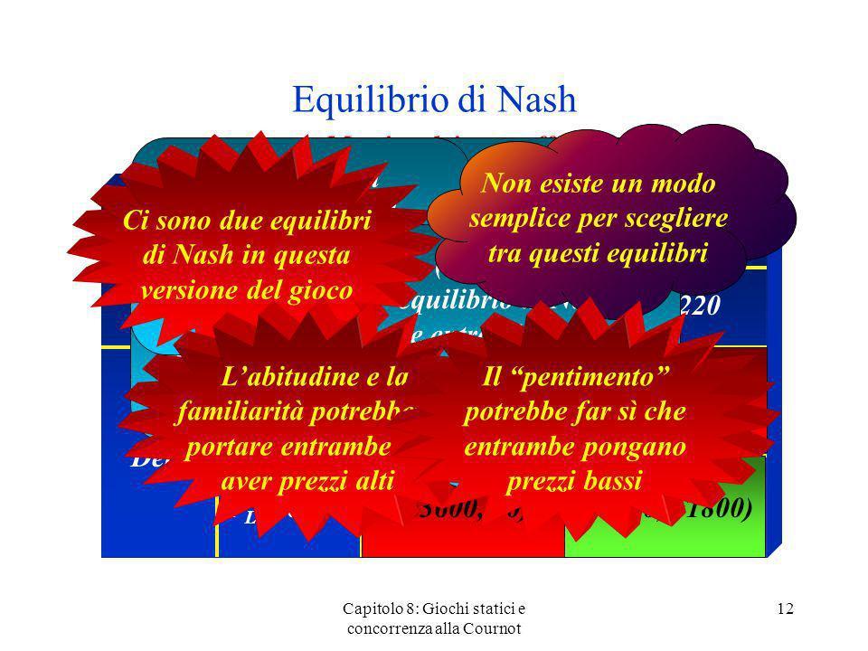 Equilibrio di Nash Matrice dei pay-off