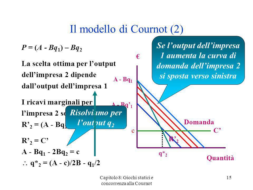 Il modello di Cournot (2)