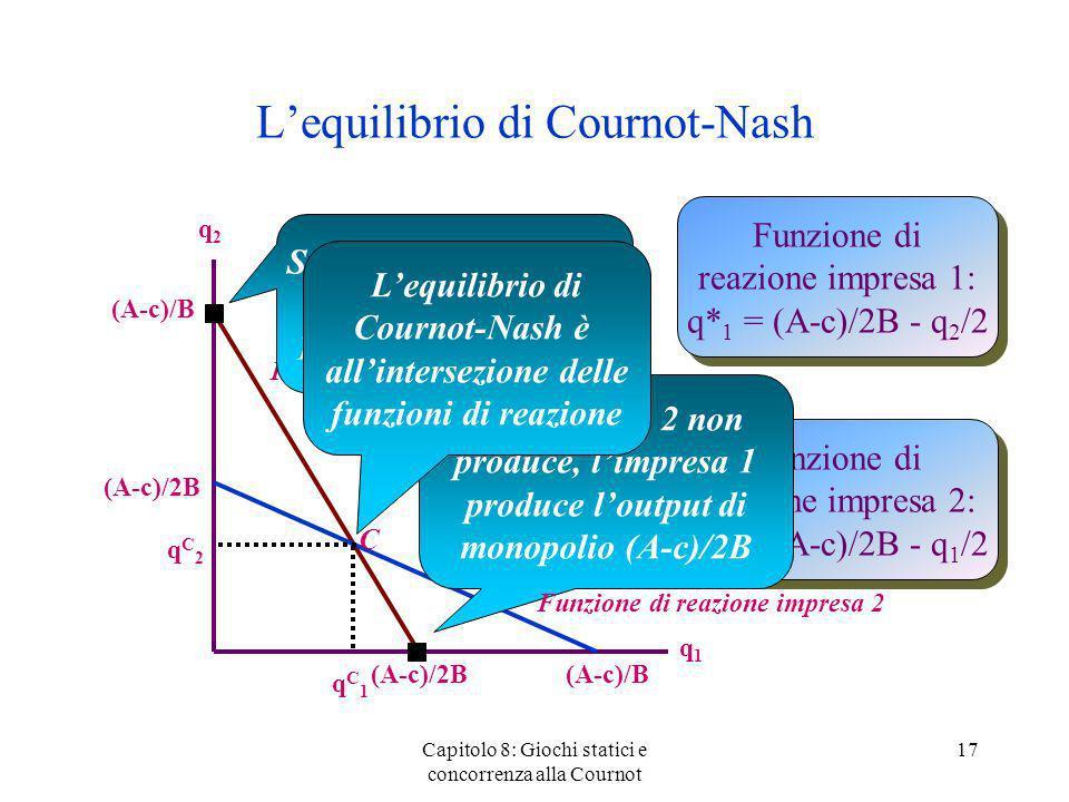 L'equilibrio di Cournot-Nash