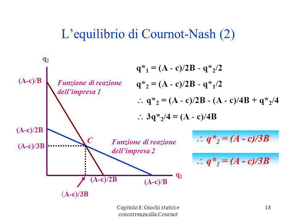 L'equilibrio di Cournot-Nash (2)