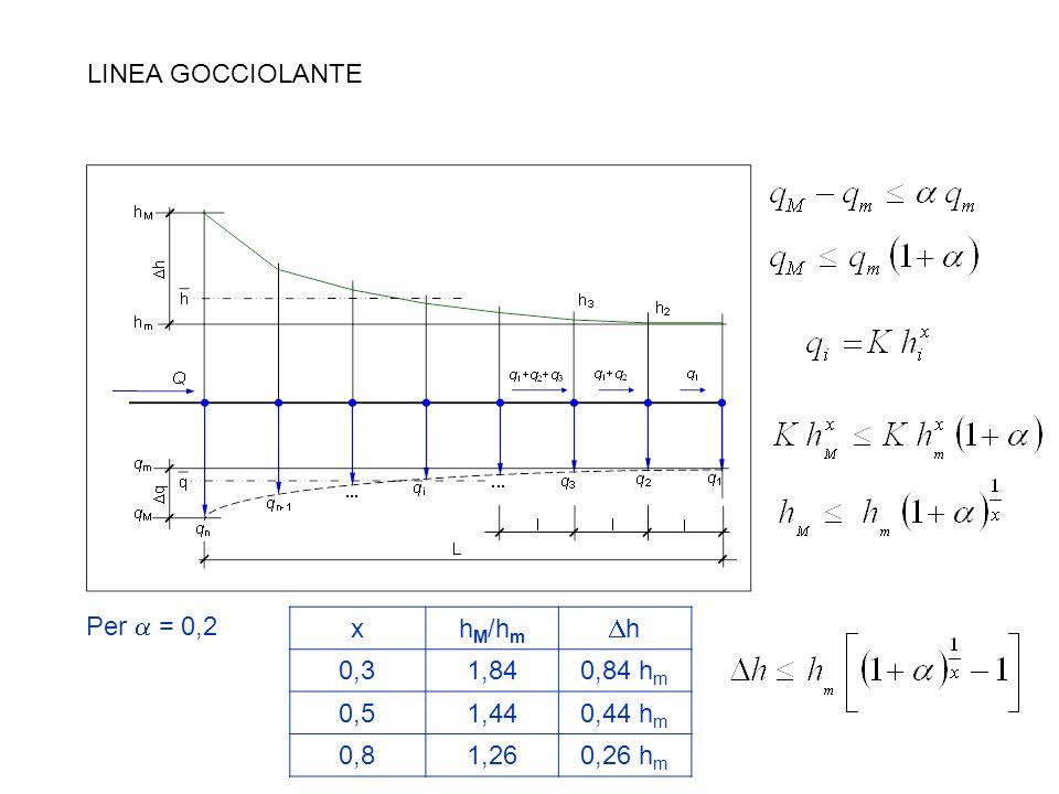LINEA GOCCIOLANTE Per a = 0,2 x hM/hm Dh 0,3 1,84 0,84 hm 0,5 1,44 0,44 hm 0,8 1,26 0,26 hm