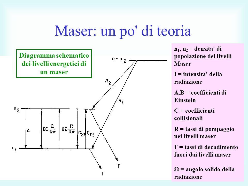 Diagramma schematico dei livelli energetici di un maser