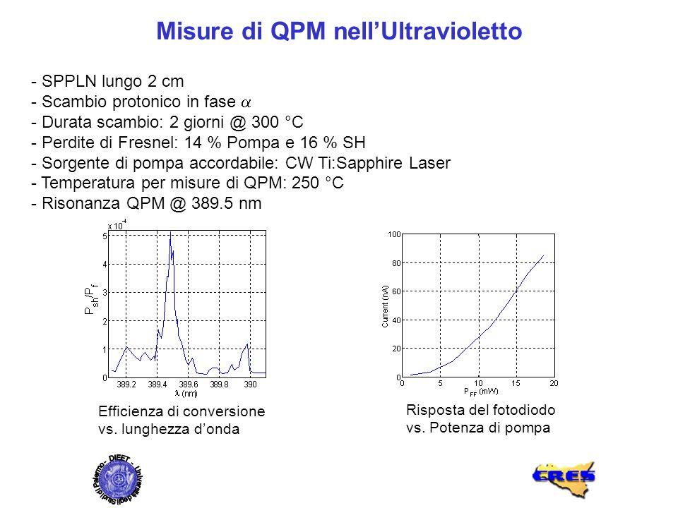 Misure di QPM nell'Ultravioletto