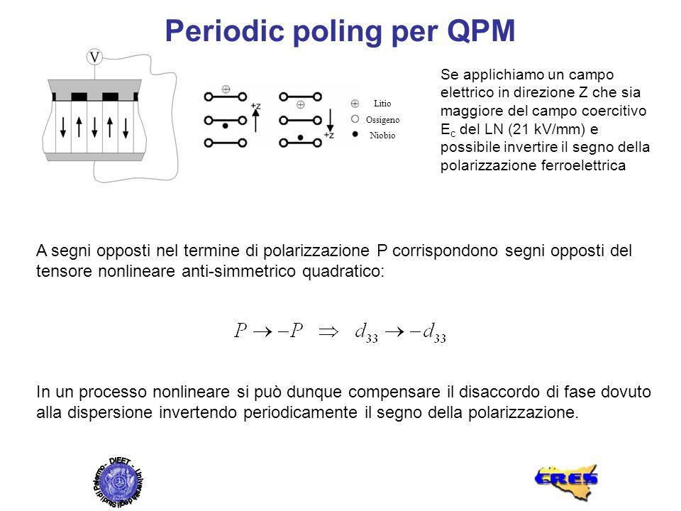 Periodic poling per QPM