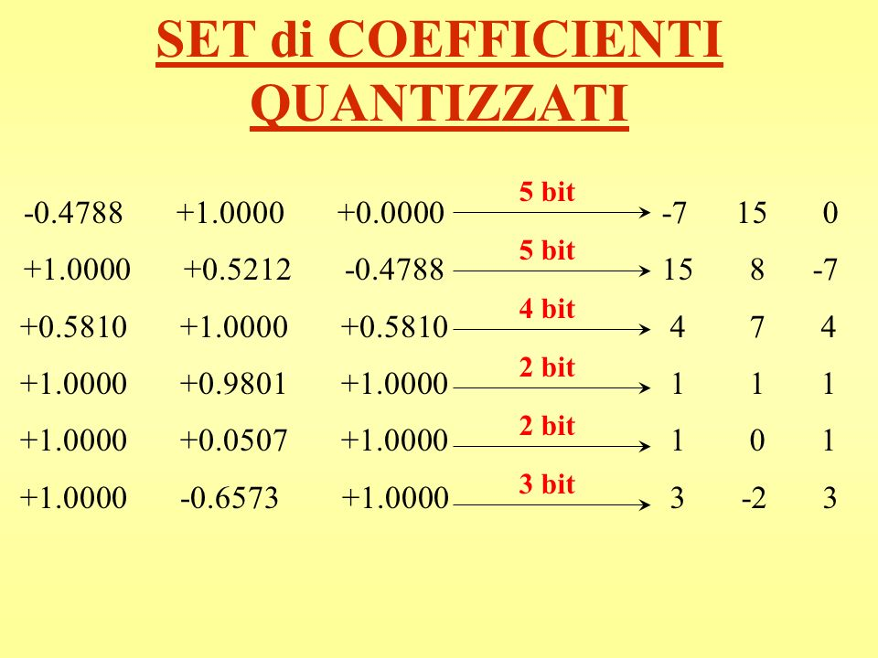 SET di COEFFICIENTI QUANTIZZATI