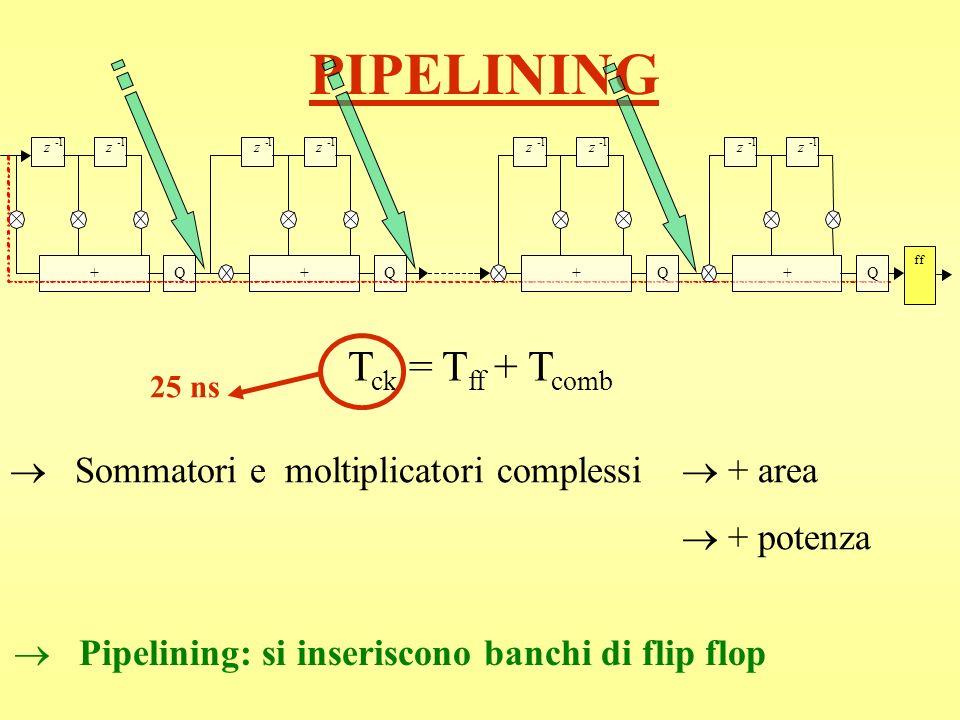 PIPELINING Tck = Tff + Tcomb