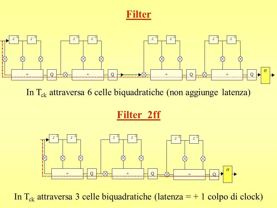 Filterz. - 1. + Q. ff. In Tck attraversa 6 celle biquadratiche (non aggiunge latenza) Filter_2ff.