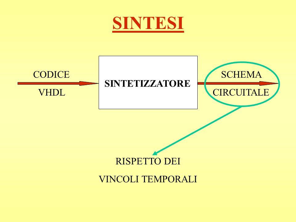 SINTESI CODICE VHDL SCHEMA CIRCUITALE SINTETIZZATORE RISPETTO DEI