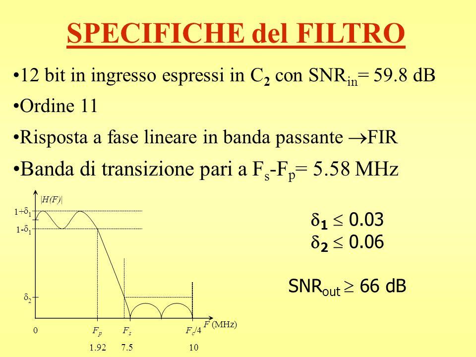 SPECIFICHE del FILTRO Banda di transizione pari a Fs-Fp= 5.58 MHz