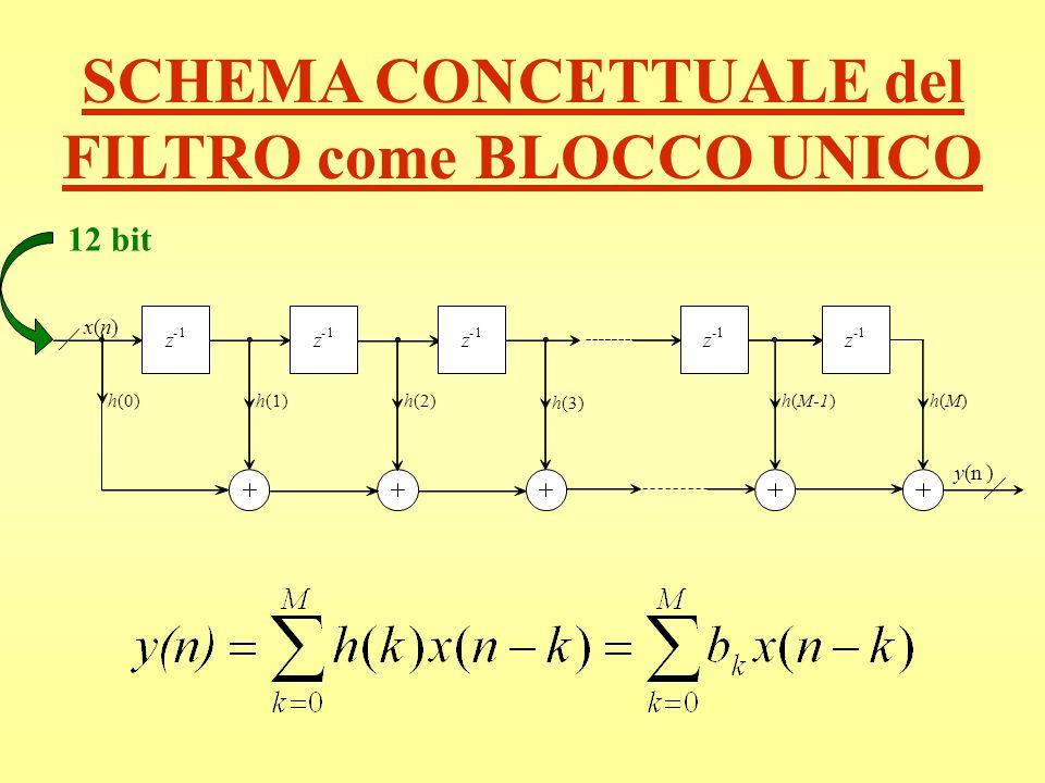 SCHEMA CONCETTUALE del FILTRO come BLOCCO UNICO