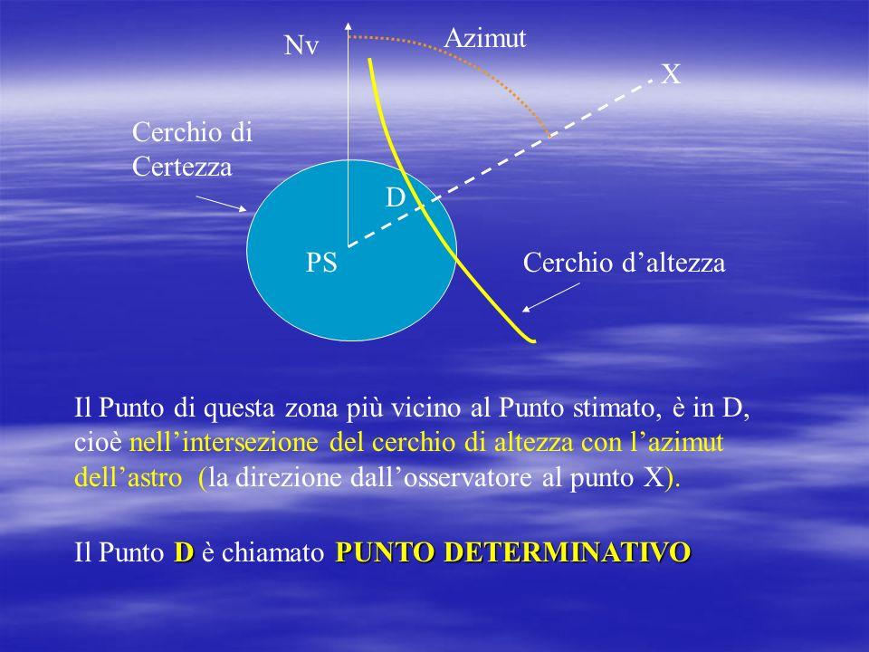 Azimut Nv. X. Cerchio di Certezza. D. PS. Cerchio d'altezza.