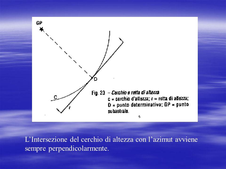 L'Intersezione del cerchio di altezza con l'azimut avviene sempre perpendicolarmente.