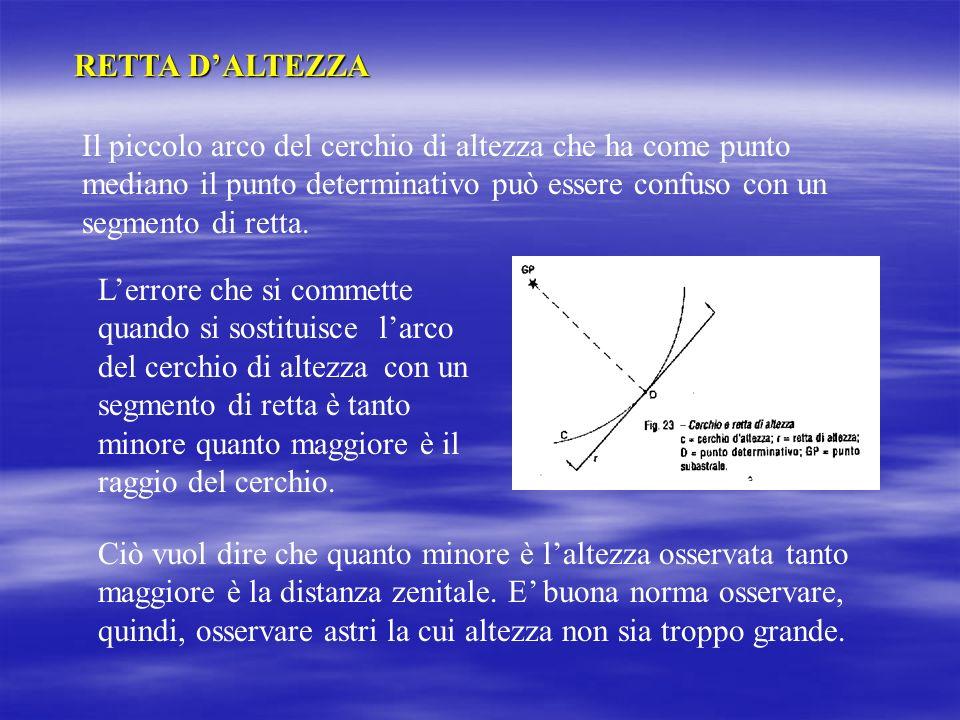 RETTA D'ALTEZZA Il piccolo arco del cerchio di altezza che ha come punto mediano il punto determinativo può essere confuso con un segmento di retta.
