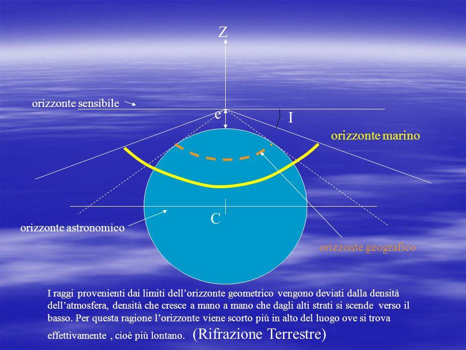 Z e I C orizzonte marino orizzonte sensibile orizzonte astronomico