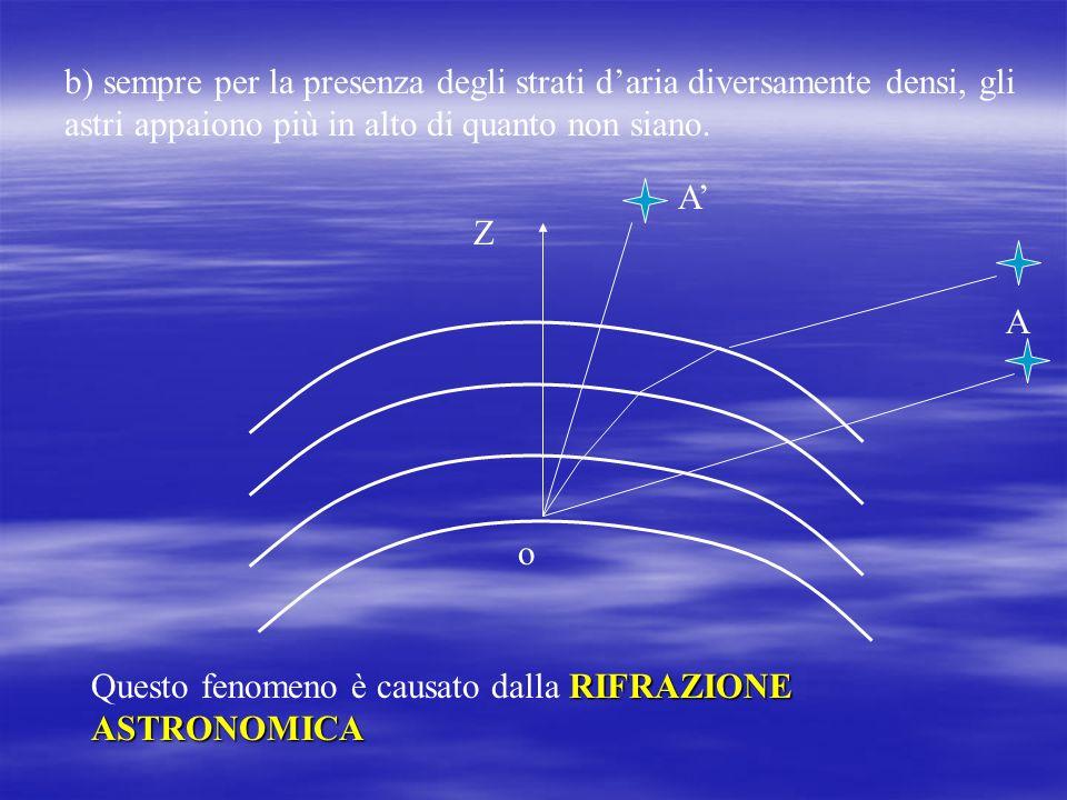 b) sempre per la presenza degli strati d'aria diversamente densi, gli astri appaiono più in alto di quanto non siano.