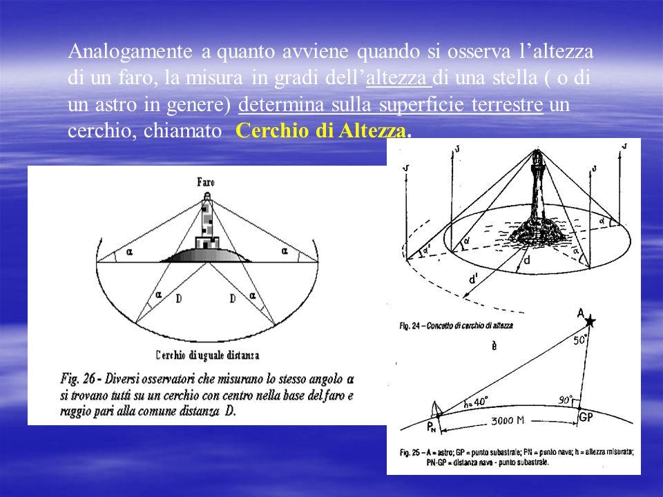 Analogamente a quanto avviene quando si osserva l'altezza di un faro, la misura in gradi dell'altezza di una stella ( o di un astro in genere) determina sulla superficie terrestre un cerchio, chiamato Cerchio di Altezza.