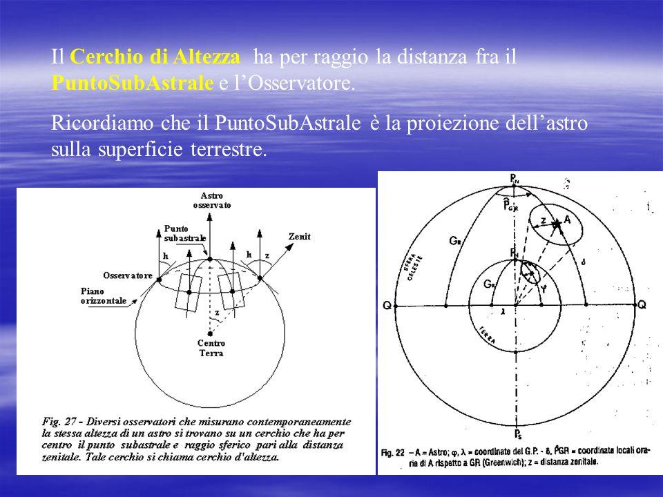 Il Cerchio di Altezza ha per raggio la distanza fra il PuntoSubAstrale e l'Osservatore.