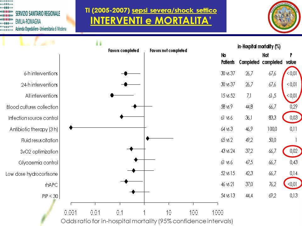 TI (2005-2007) sepsi severa/shock settico INTERVENTI e MORTALITA'