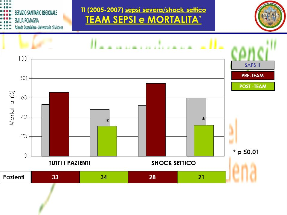 TI (2005-2007) sepsi severa/shock settico TEAM SEPSI e MORTALITA'