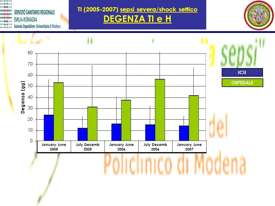 TI (2005-2007) sepsi severa/shock settico DEGENZA TI e H