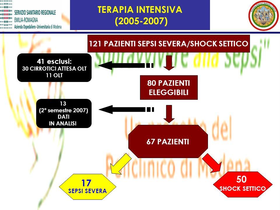 121 PAZIENTI SEPSI SEVERA/SHOCK SETTICO